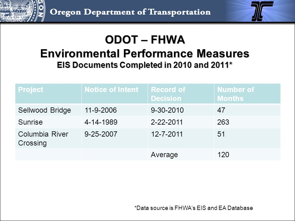 ODOT – FHWA Environmental Performance Measures Active EIS Documents ProjectNotice of IntentAnticipated ROD* Anticipated Length in Months Newberg Dundee Bypass Tier 2 10-14-2005May 201279 Highway 6211-3-2005March 201389 Salem River Crossing 11-13-2006August 201270 Bend North Corridor 12-27-2007November 201259 Anticipated Ave.74