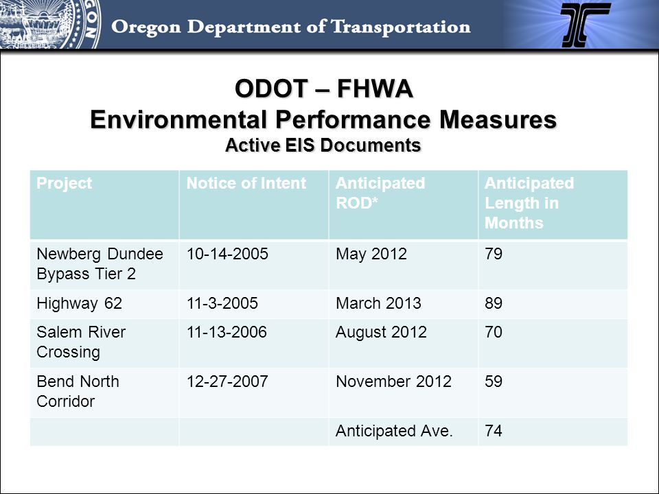 ODOT – FHWA Environmental Performance Measures Active EIS Documents ProjectNotice of IntentAnticipated ROD* Anticipated Length in Months Newberg Dunde