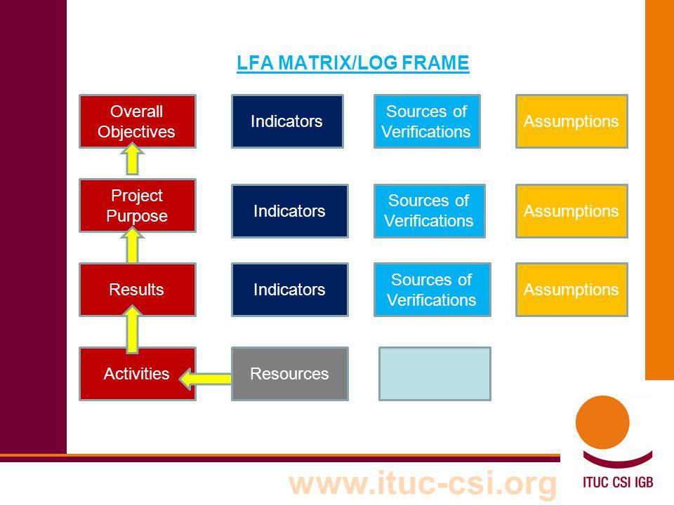 www.ituc-csi.org LFA MATRIX/LOG FRAME Overall Objectives Indicators Sources of Verifications Assumptions Project Purpose Results Activities Indicators