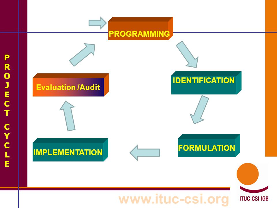 www.ituc-csi.org STEP 9: ANALYSIS OF ASSUMPTIONS  The project in the perspective of society/ institutional situation in a country (laws, political commitments, financing)  Assumptions describe situations and conditions, which are necessary for project success, but which are largely beyond the control of the project management  Assumptions on each level of objective Ex.