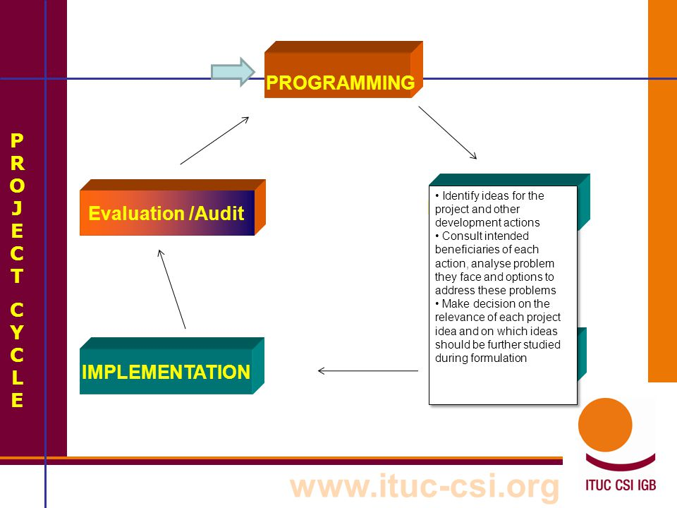 www.ituc-csi.org PROJECTCYCLEPROJECTCYCLE PROGRAMMING Evaluation /Audit FORMULATION IDENTIFICATION IMPLEMENTATION Identify ideas for the project and o
