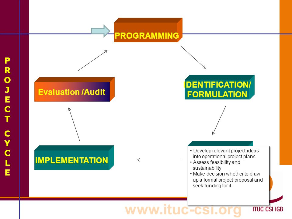 www.ituc-csi.org PROJECTCYCLEPROJECTCYCLE PROGRAMMING Evaluation /Audit FORMULATION IDENTIFICATION IMPLEMENTATION Project is mobilised and executed Project Management assess actual progress against planned progress to determine whether the project is on track towards achieving its objectives.