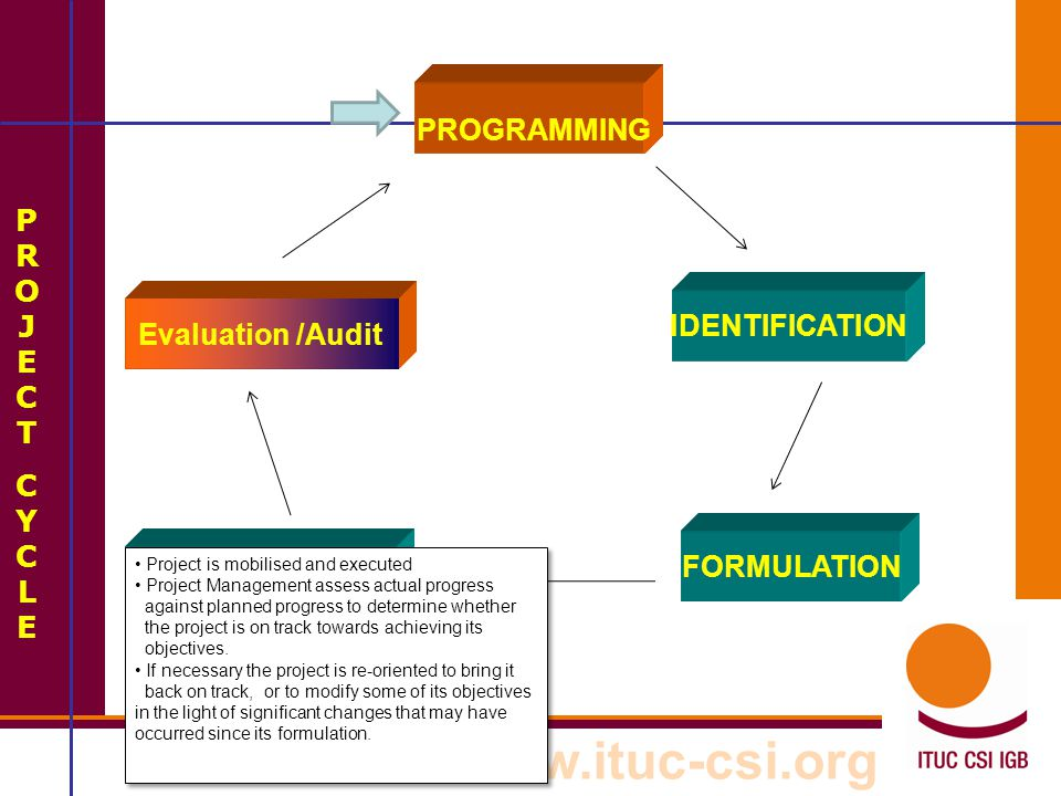 www.ituc-csi.org PROJECTCYCLEPROJECTCYCLE PROGRAMMING Evaluation /Audit FORMULATION IDENTIFICATION IMPLEMENTATION Funding agency and partners assess the project to identify what as been achieved, and to identify lessons that have been learned.