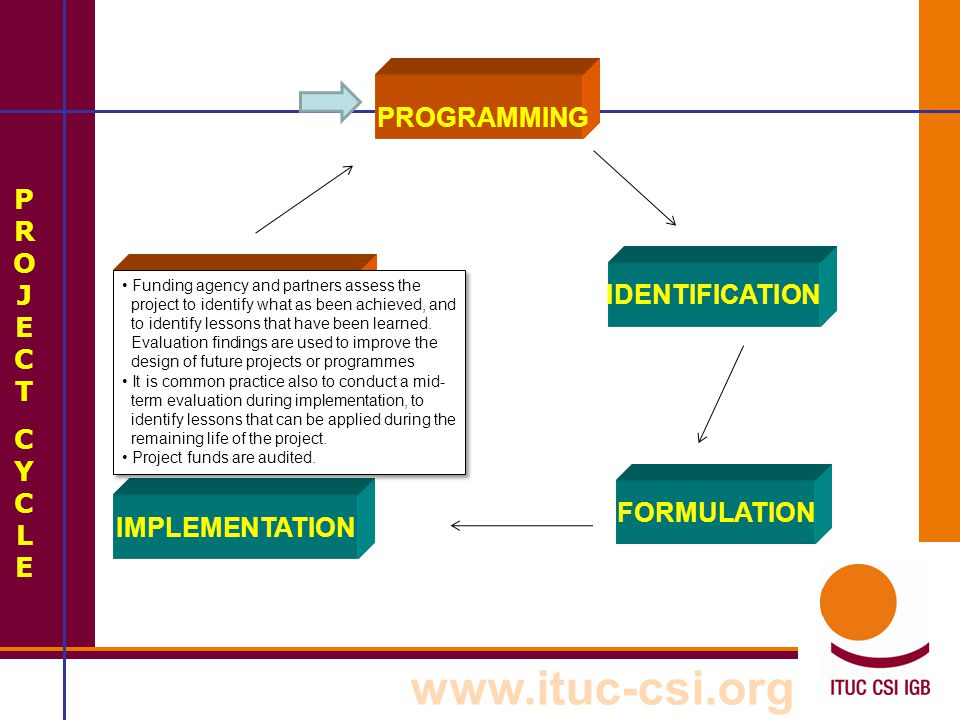 www.ituc-csi.org PURPOSE OF MONITORING AND EVALUATION It is the continuous process of collecting, processing and assessing information about the:  Project implementation  Project progress  Project impact and effects  Project environment