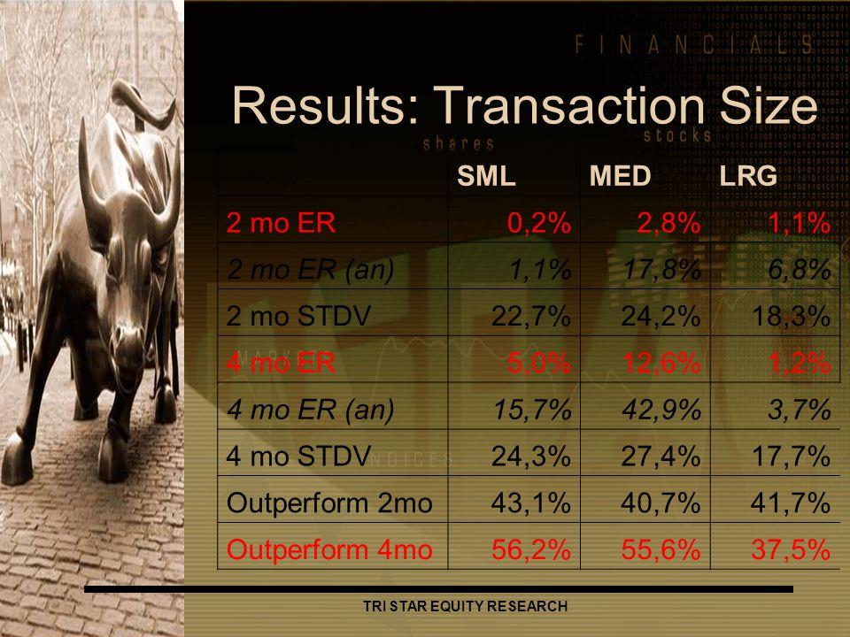 TRI STAR EQUITY RESEARCH Results: Transaction Size SMLMEDLRG 2 mo ER0,2%2,8%1,1% 2 mo ER (an)1,1%17,8%6,8% 2 mo STDV22,7%24,2%18,3% 4 mo ER5,0%12,6%1,2% 4 mo ER (an)15,7%42,9%3,7% 4 mo STDV24,3%27,4%17,7% Outperform 2mo43,1%40,7%41,7% Outperform 4mo56,2%55,6%37,5%