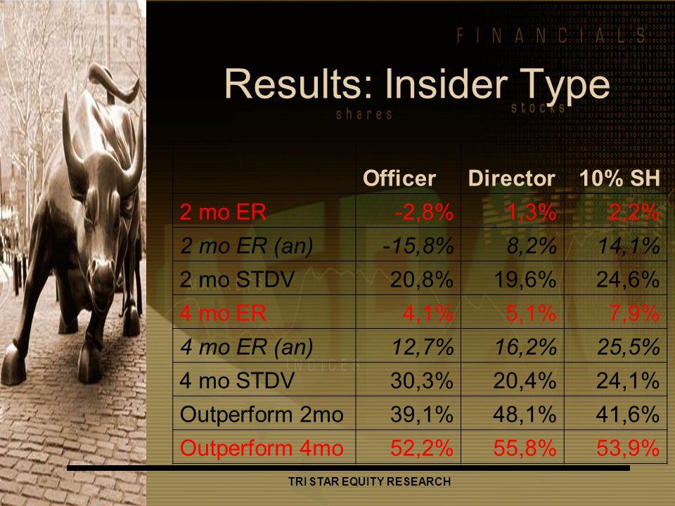 TRI STAR EQUITY RESEARCH Results: Insider Type OfficerDirector10% SH 2 mo ER-2,8%1,3%2,2% 2 mo ER (an)-15,8%8,2%14,1% 2 mo STDV20,8%19,6%24,6% 4 mo ER4,1%5,1%7,9% 4 mo ER (an)12,7%16,2%25,5% 4 mo STDV30,3%20,4%24,1% Outperform 2mo39,1%48,1%41,6% Outperform 4mo52,2%55,8%53,9%