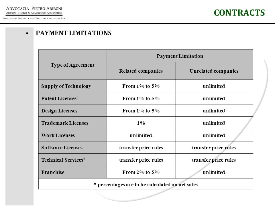 PAYMENT LIMITATIONS CONTRACTS Type of Agreement Payment Limitation Related companiesUnrelated companies Supply of TechnologyFrom 1% to 5%unlimited Patent LicensesFrom 1% to 5%unlimited Design LicensesFrom 1% to 5%unlimited Trademark Licenses1%unlimited Work Licensesunlimited Software Licensestransfer price rules Technical Services 4 transfer price rules FranchiseFrom 2% to 5%unlimited * percentages are to be calculated on net sales