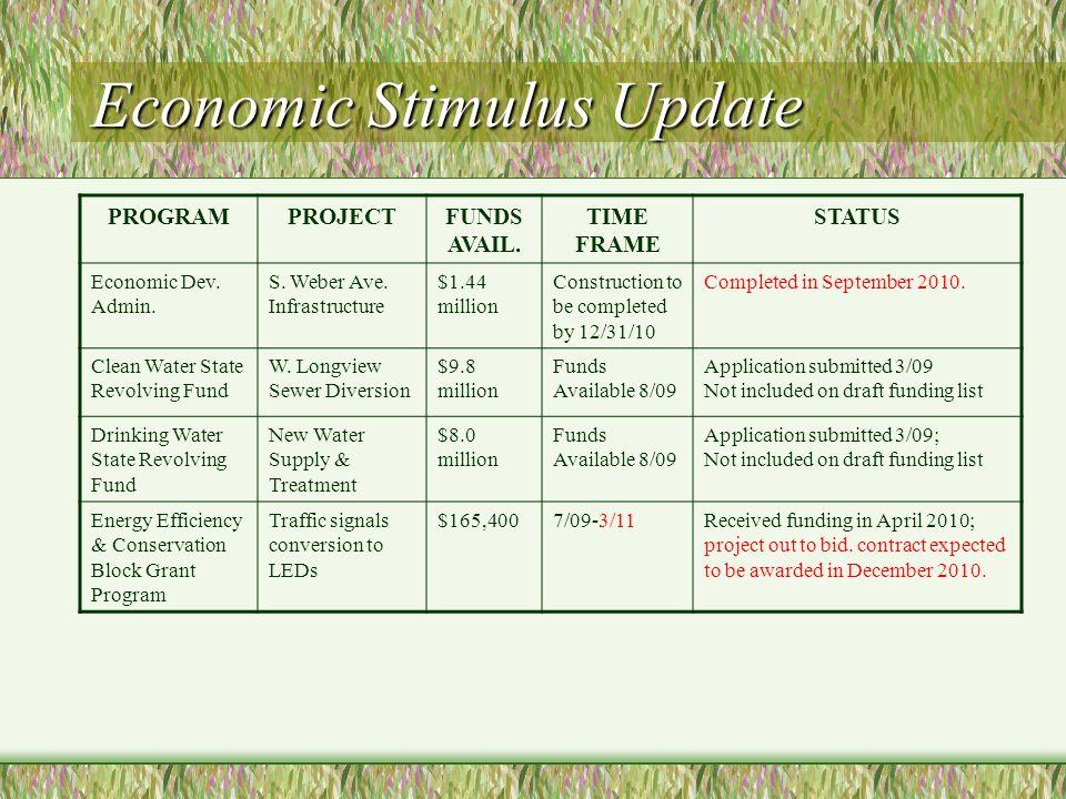 Economic Stimulus Update PROGRAMPROJECTFUNDS AVAIL. TIME FRAME STATUS Economic Dev. Admin. S. Weber Ave. Infrastructure $1.44 million Construction to