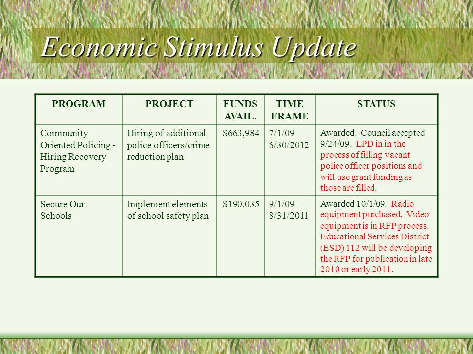 Economic Stimulus Update PROGRAMPROJECTFUNDS AVAIL. TIME FRAME STATUS Community Oriented Policing - Hiring Recovery Program Hiring of additional polic