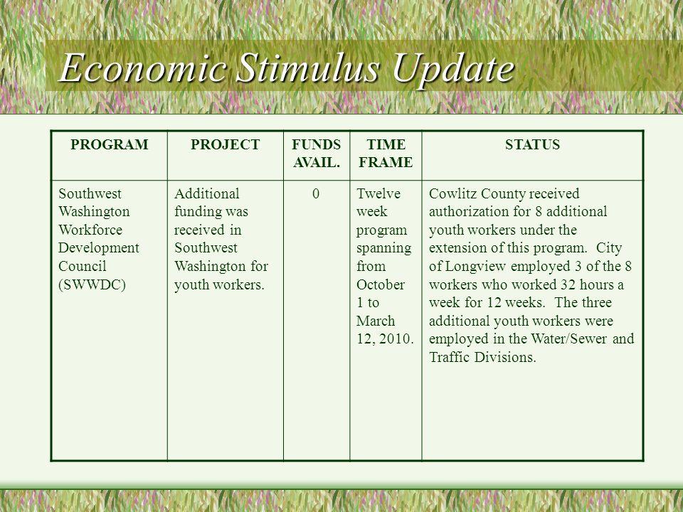 Economic Stimulus Update PROGRAMPROJECTFUNDS AVAIL. TIME FRAME STATUS Southwest Washington Workforce Development Council (SWWDC) Additional funding wa