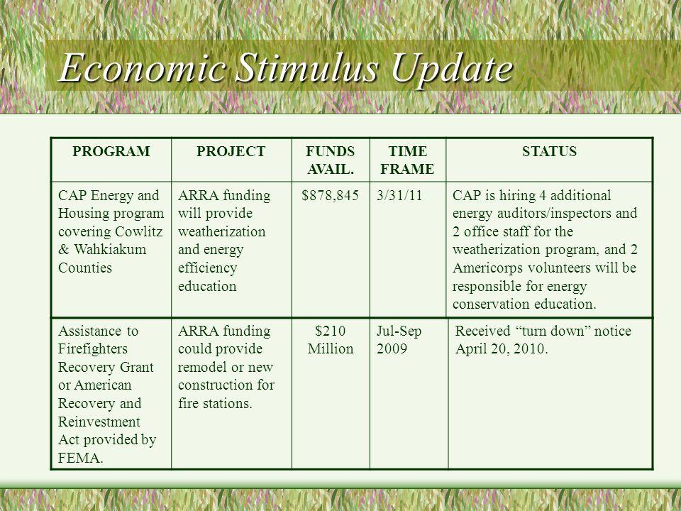 Economic Stimulus Update PROGRAMPROJECTFUNDS AVAIL. TIME FRAME STATUS CAP Energy and Housing program covering Cowlitz & Wahkiakum Counties ARRA fundin