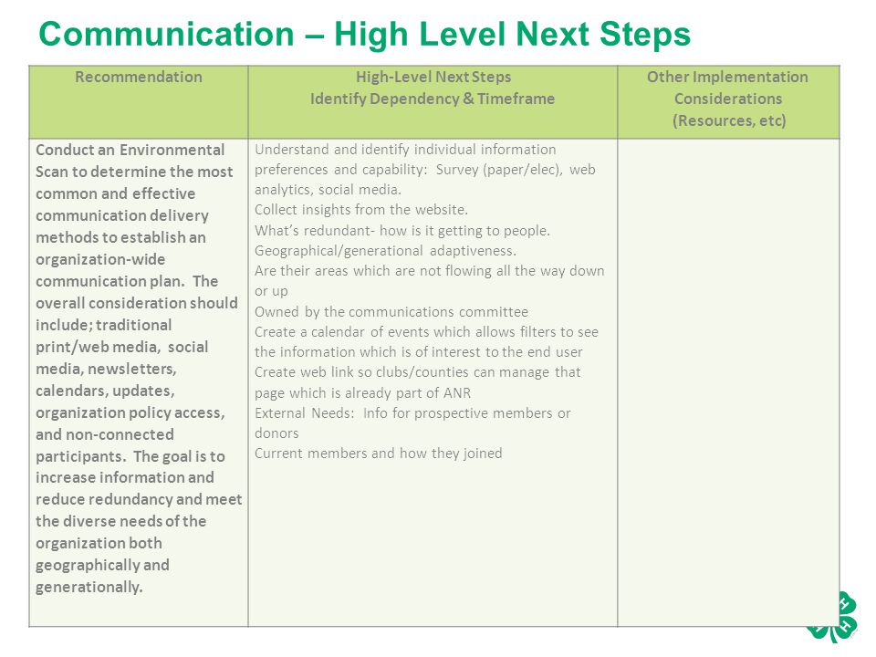 Communication – High Level Next Steps Recommendation High-Level Next Steps Identify Dependency & Timeframe Other Implementation Considerations (Resources, etc) Conduct an Environmental Scan to determine the most common and effective communication delivery methods to establish an organization-wide communication plan.