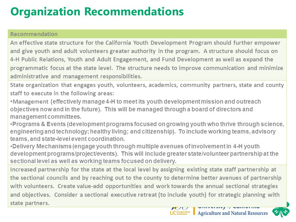 Organization Recommendations Recommendation An effective state structure for the California Youth Development Program should further empower and give youth and adult volunteers greater authority in the program.