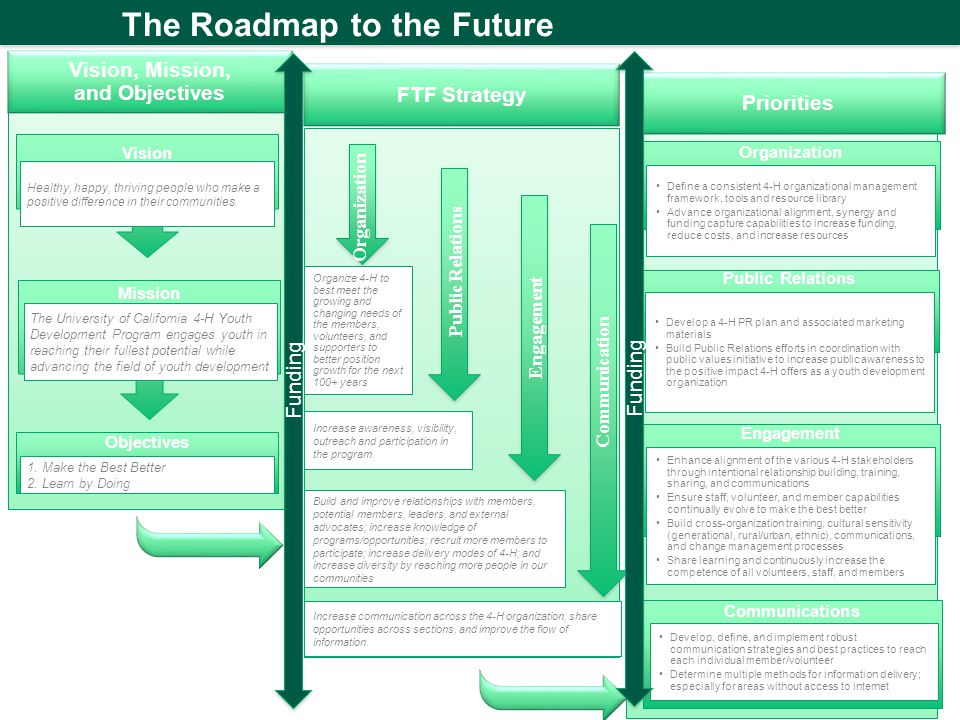 The Roadmap to the Future Priorities Objectives 1.