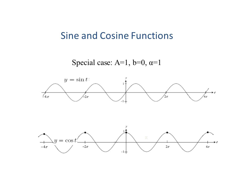Sine and Cosine Functions Special case: A=1, b=0, α=1 π