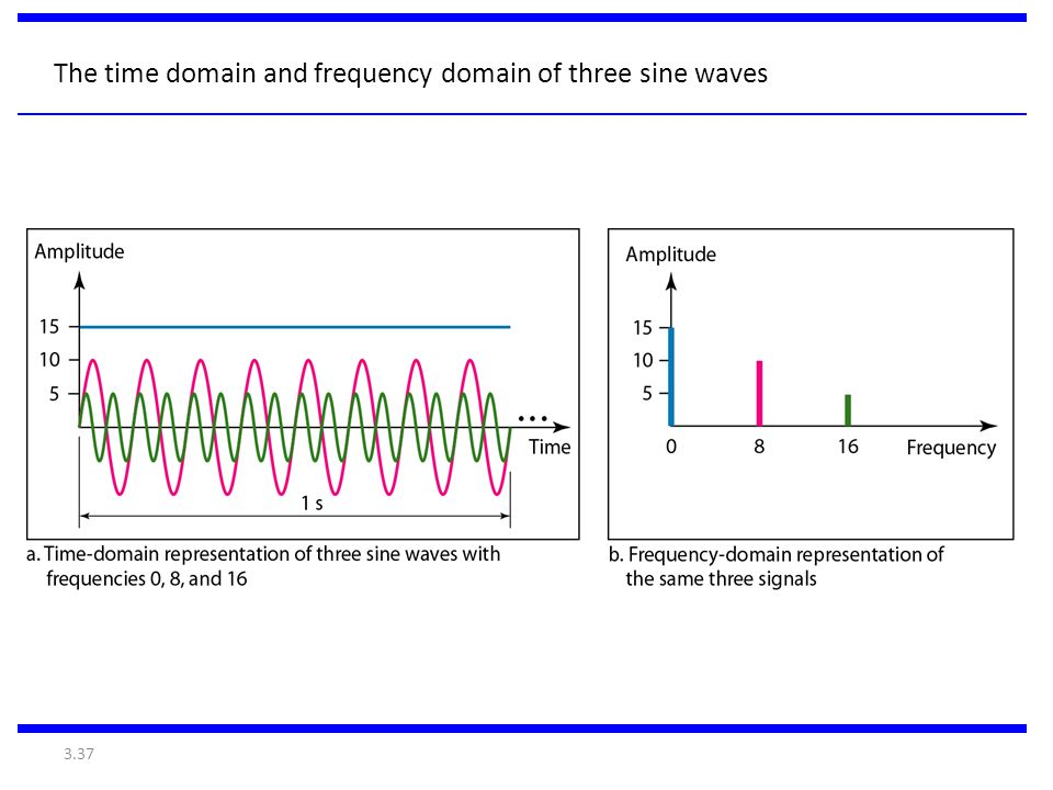 3.37 The time domain and frequency domain of three sine waves