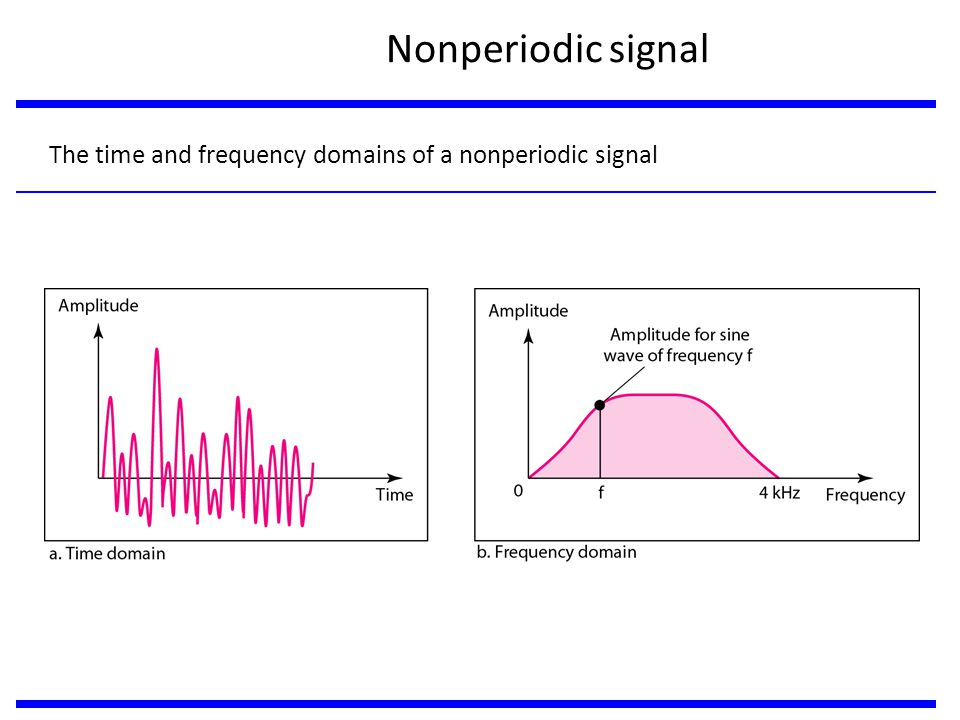 The time and frequency domains of a nonperiodic signal Nonperiodic signal