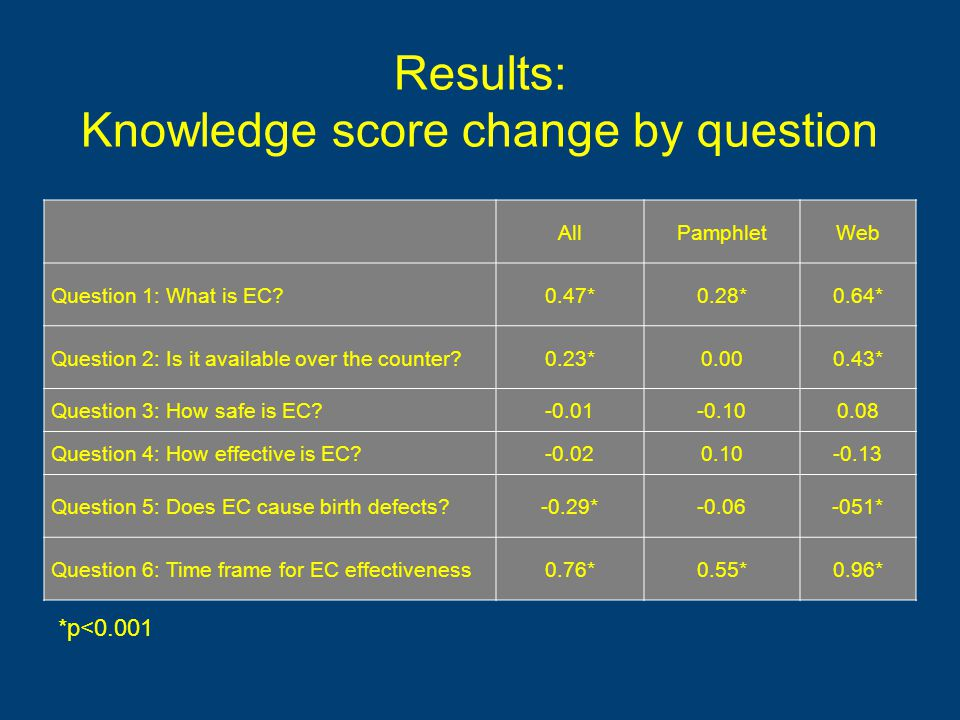 Results: Knowledge score change by question AllPamphletWeb Question 1: What is EC 0.47*0.28*0.64* Question 2: Is it available over the counter 0.23*0.000.43* Question 3: How safe is EC -0.01-0.100.08 Question 4: How effective is EC -0.020.10-0.13 Question 5: Does EC cause birth defects -0.29*-0.06-051* Question 6: Time frame for EC effectiveness0.76*0.55*0.96* *p<0.001
