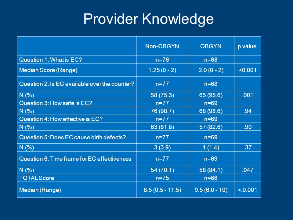 Provider Knowledge Non-OBGYNOBGYNp value Question 1: What is EC n=76n=68 Median Score (Range)1.25 (0 - 2)2.0 (0 - 2)<0.001 Question 2: Is EC available over the counter n=77n=68 N (%)58 (75.3)65 (95.6).001 Question 3: How safe is EC n=77n=69 N (%)76 (98.7)68 (98.6).94 Question 4: How effective is EC n=77n=69 N (%)63 (81.8)57 (82.6).90 Question 5: Does EC cause birth defects n=77n=69 N (%)3 (3.9)1 (1.4).37 Question 6: Time frame for EC effectivenessn=77n=69 N (%)54 (70.1)58 (84.1).047 TOTAL Scoren=75n=66 Median (Range)8.5 (0.5 - 11.5)9.5 (6.0 - 10)<.0.001