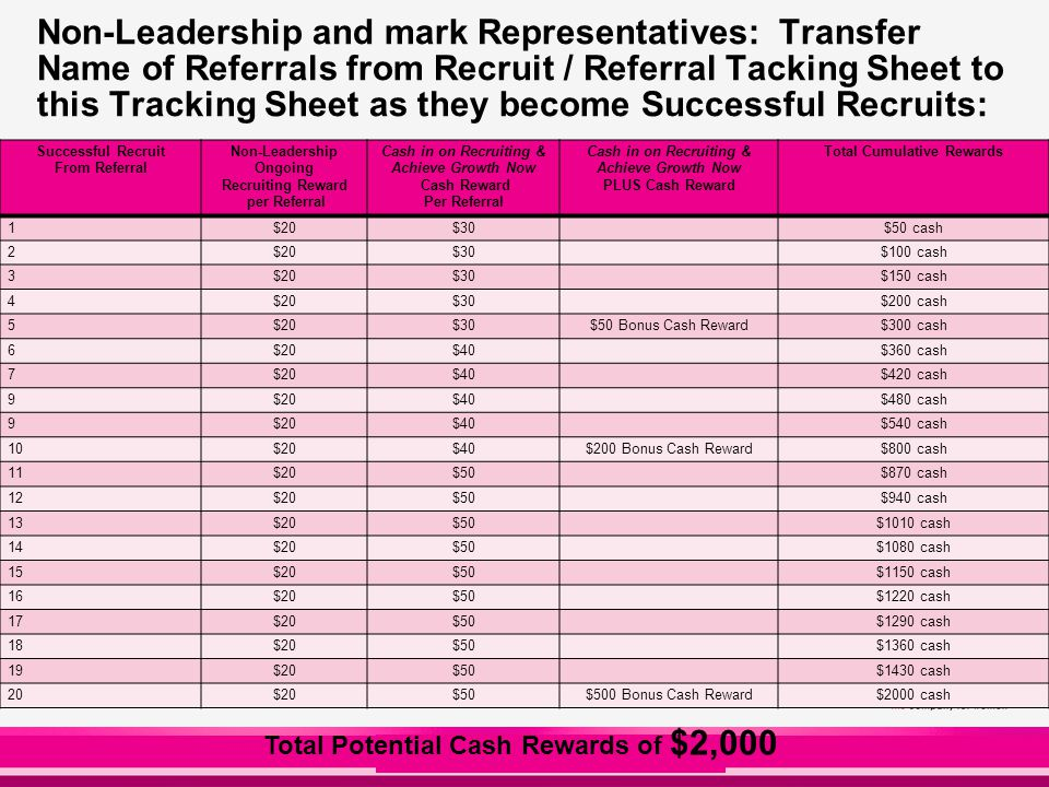 Non-Leadership and mark Representatives: Transfer Name of Referrals from Recruit / Referral Tacking Sheet to this Tracking Sheet as they become Successful Recruits: Successful Recruit From Referral Non-Leadership Ongoing Recruiting Reward per Referral Cash in on Recruiting & Achieve Growth Now Cash Reward Per Referral Cash in on Recruiting & Achieve Growth Now PLUS Cash Reward Total Cumulative Rewards 1$20$30$50 cash 2$20$30$100 cash 3$20$30$150 cash 4$20$30$200 cash 5$20$30$50 Bonus Cash Reward$300 cash 6$20$40$360 cash 7$20$40$420 cash 9$20$40$480 cash 9$20$40$540 cash 10$20$40$200 Bonus Cash Reward$800 cash 11$20$50$870 cash 12$20$50$940 cash 13$20$50$1010 cash 14$20$50$1080 cash 15$20$50$1150 cash 16$20$50$1220 cash 17$20$50$1290 cash 18$20$50$1360 cash 19$20$50$1430 cash 20$20$50$500 Bonus Cash Reward$2000 cash Total Potential Cash Rewards of $2,000