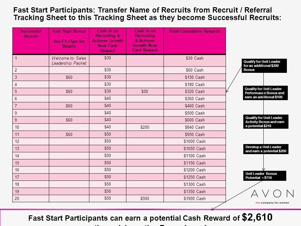Fast Start Participants: Transfer Name of Recruits from Recruit / Referral Tracking Sheet to this Tracking Sheet as they become Successful Recruits: Successful Recruit Fast Start Bonus See FS Flyer for Details Cash in on Recruiting & Achieve Growth Now Cash Reward Cash in on Recruiting & Achieve Growth Now Card Reward Total Cumulative Rewards 1Welcome to Sales Leadership Packet $30 $30 Cash 2 $30 $60 Cash 3$60 $30 $150 Cash 4 $30 $180 Cash 5$60 $30 $50$320 Cash 6 $40 $360 Cash 7$60 $40 $460 Cash 9 $40 $500 Cash 9$60 $40 $600 Cash 10 $40 $200$840 Cash 11$60 $50 $950 Cash 12 $50 $1000 Cash 13 $50 $1050 Cash 14 $50 $1100 Cash 15 $50 $1150 Cash 16 $50 $1200 Cash 17 $50 $1250 Cash 18 $50 $1300 Cash 19 $50 $1350 Cash 20 $50 $500$1900 Cash Qualify for Unit Leader for an additional $200 Bonus Qualify for Unit Leader Performance Bonus and earn an additional $100 Qualify for Unit Leader Activity Bonus and earn a potential $210 Develop a Unit Leader and earn a potential $200 Unit Leader Bonus Potential = $710 Fast Start Participants can earn a potential Cash Reward of $2,610 through Incentive Rewards and Fast Start & Unit Leader Performance Bonuses