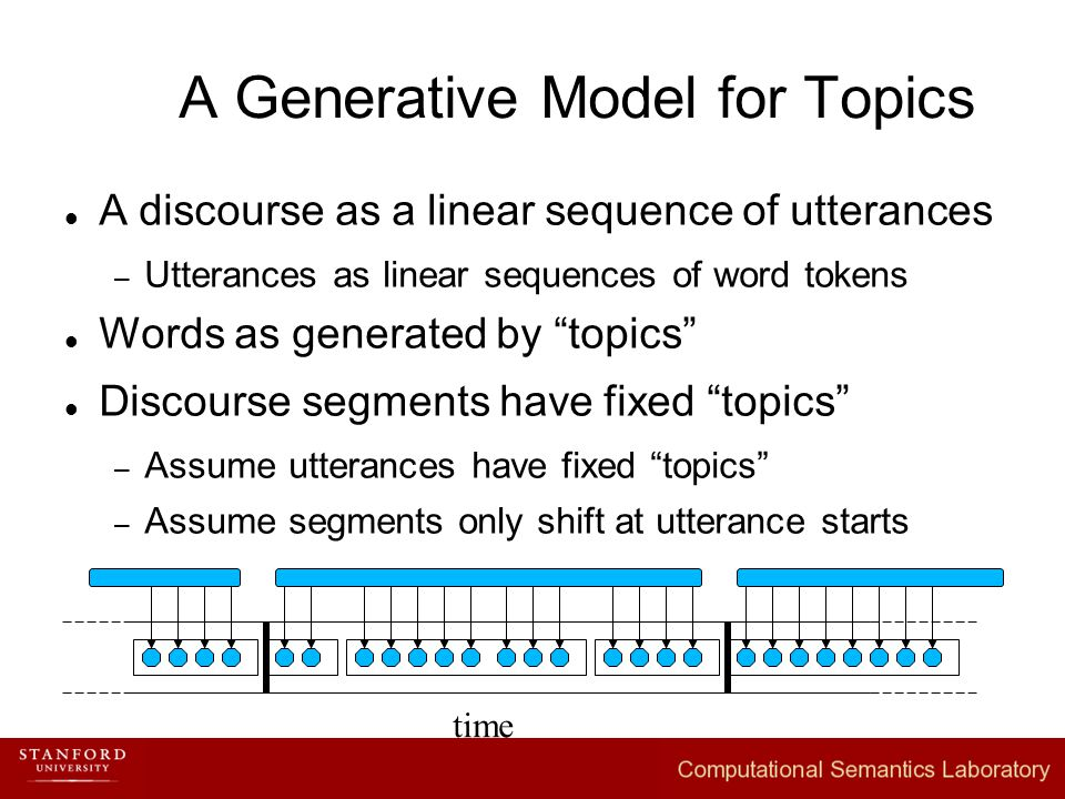 A Generative Model for Topics A discourse as a linear sequence of utterances – Utterances as linear sequences of word tokens Words as generated by topics Discourse segments have fixed topics – Assume utterances have fixed topics – Assume segments only shift at utterance starts time
