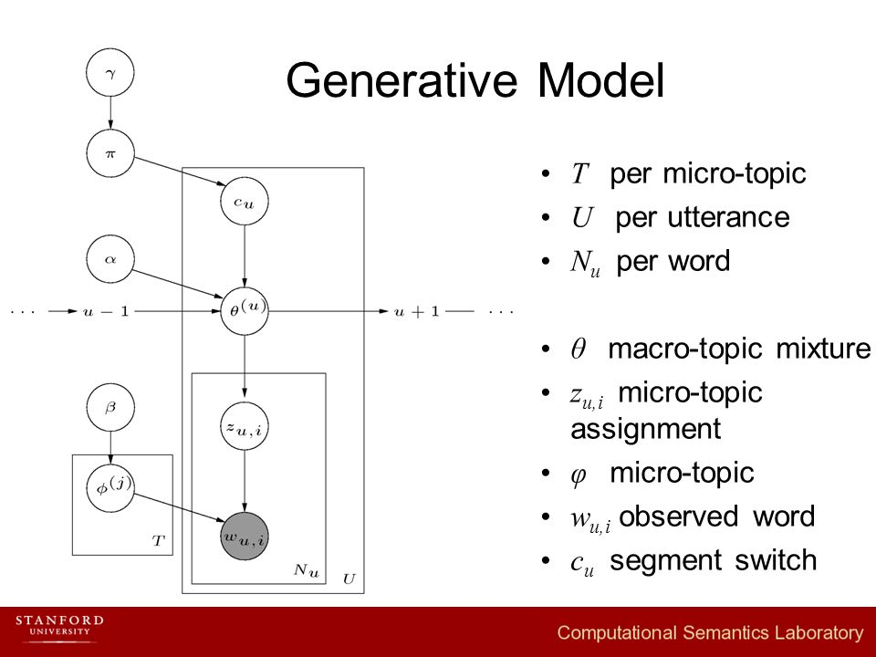 T per micro-topic U per utterance N u per word θ macro-topic mixture z u,i micro-topic assignment φ micro-topic w u,i observed word c u segment switch Generative Model