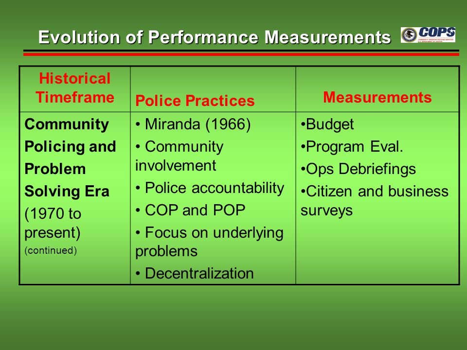 Historical Timeframe Police Practices Measurements Community Policing and Problem Solving Era (1970 to present) (continued) Miranda (1966) Community i