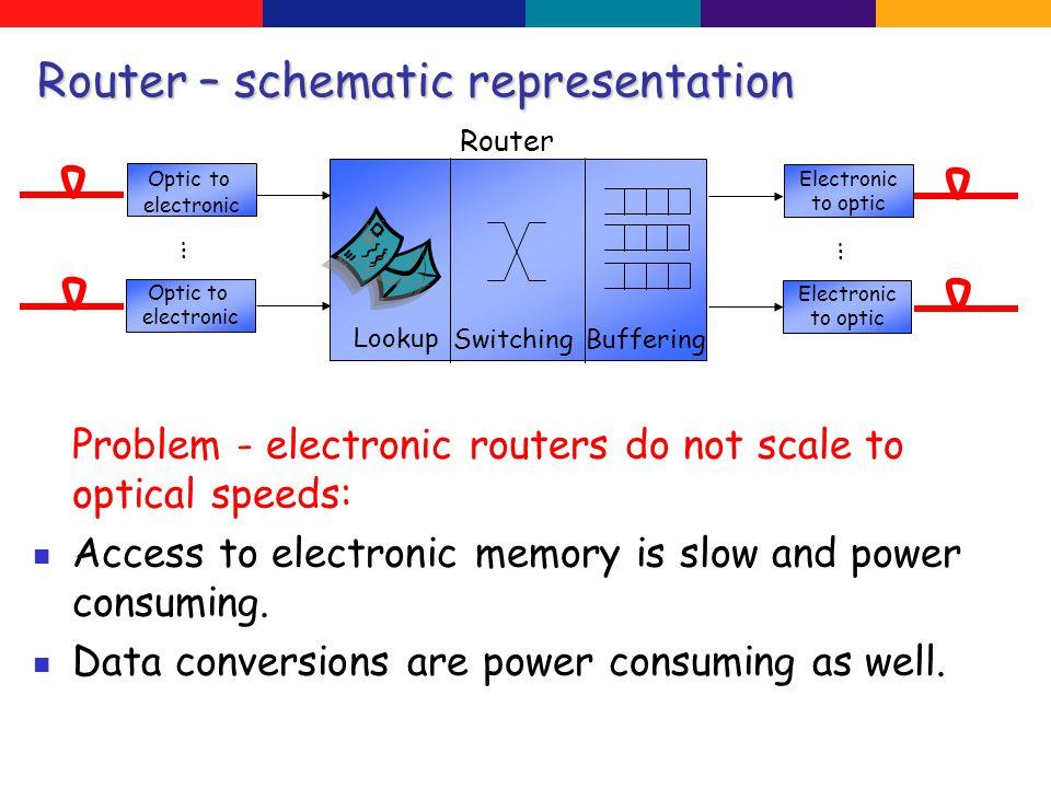 … Output 1 Output N … An optical emulation of an OQ-PIFO switch Optical buffer Optical buffer The pigeonhole principle + Our emulation of an optical buffer = An optical OQ-PIFO switch