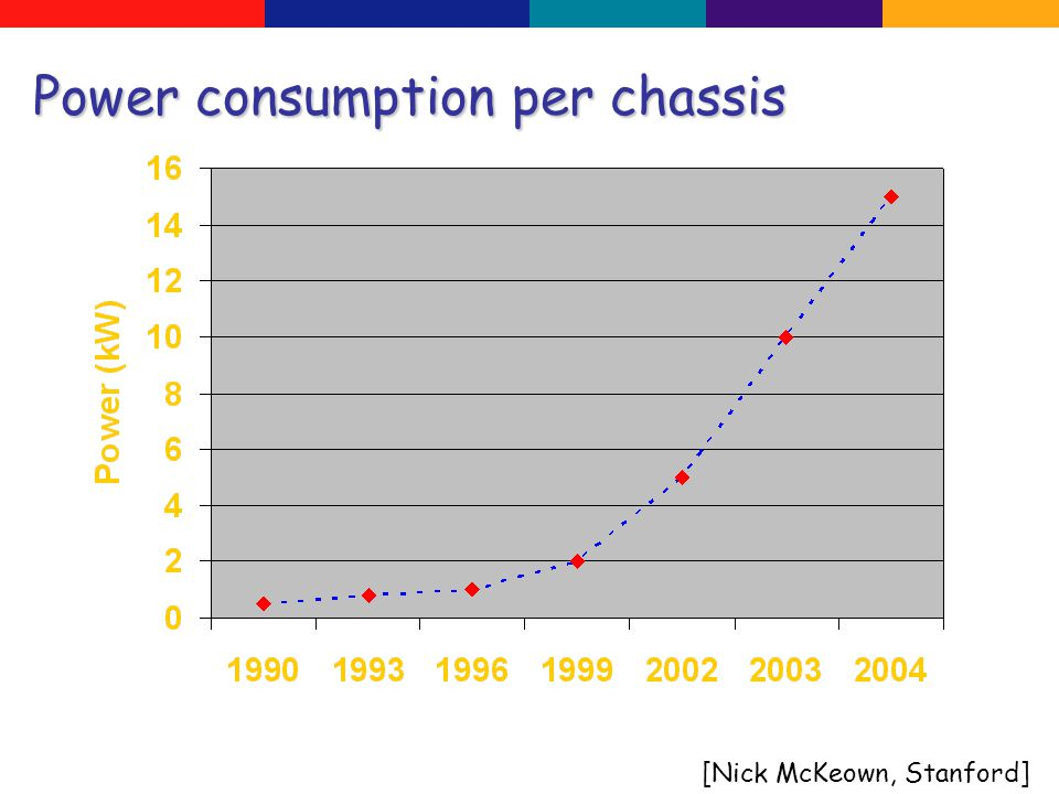 Power consumption per chassis [Nick McKeown, Stanford]