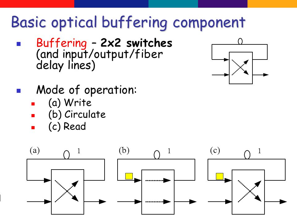The complexity of a system is the minimal number of 2x2 switches needed to implement it.
