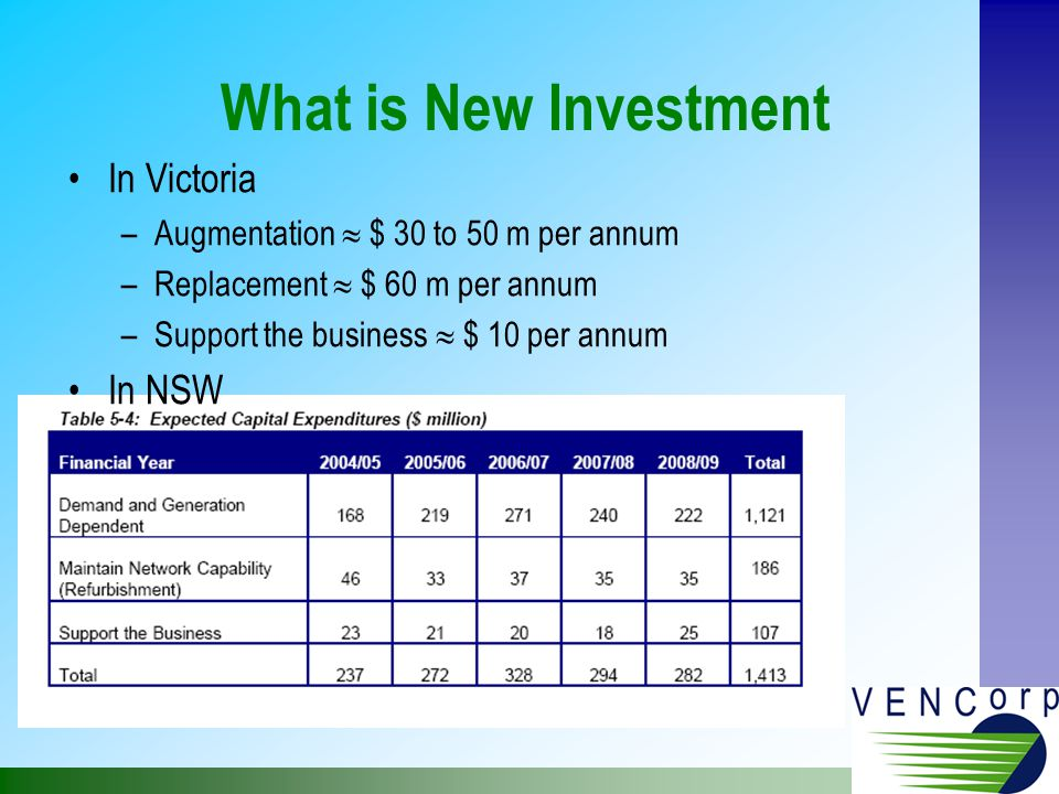What is New Investment In Victoria –Augmentation  $ 30 to 50 m per annum –Replacement  $ 60 m per annum –Support the business  $ 10 per annum In NSW