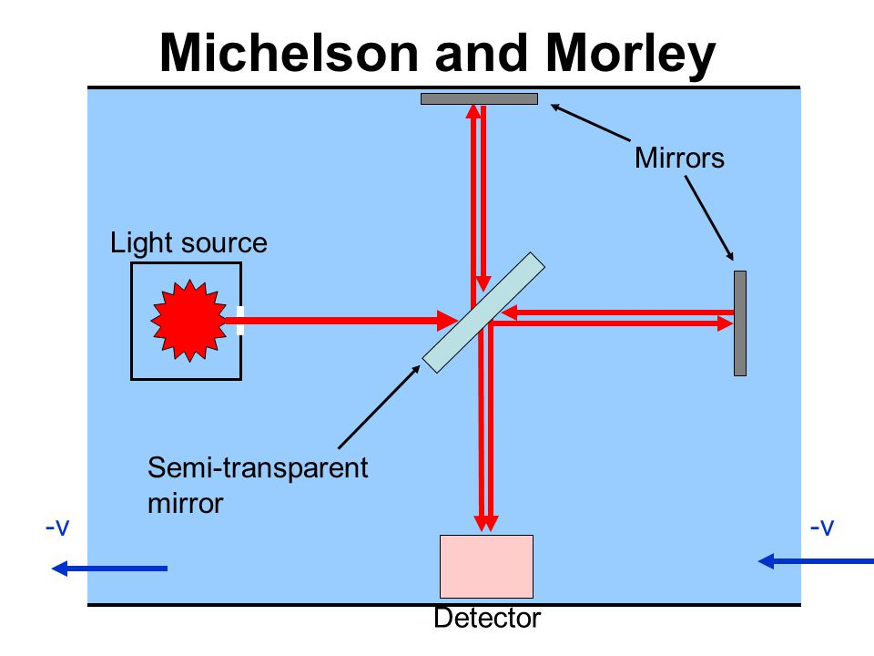 -v Mirrors Detector Semi-transparent mirror Light source Michelson and Morley