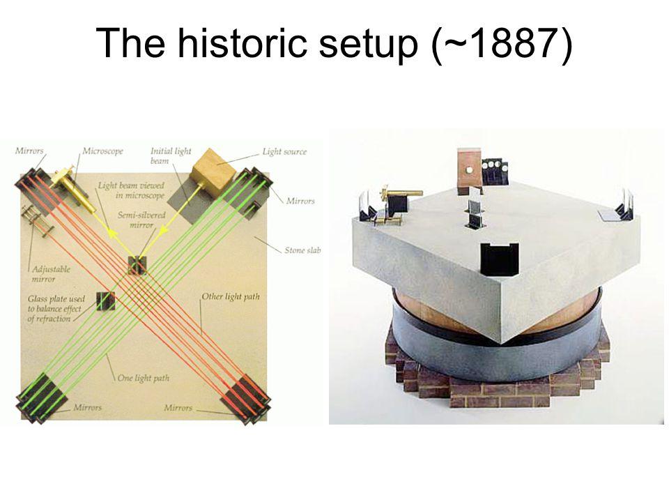 The historic setup (~1887)