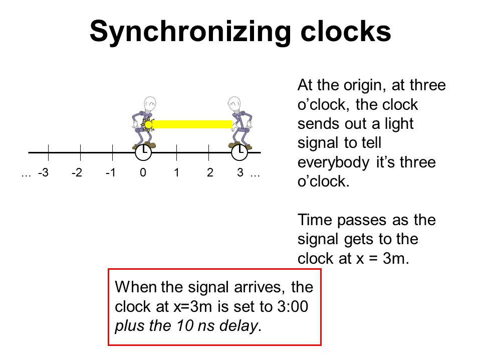 Synchronizing clocks At the origin, at three o'clock, the clock sends out a light signal to tell everybody it's three o'clock.