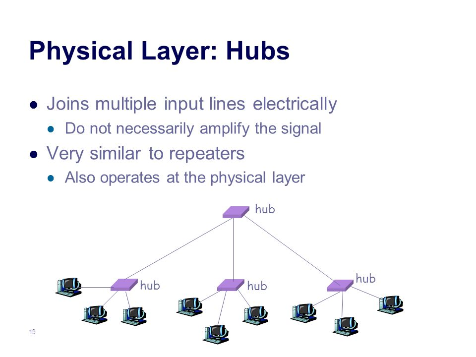 19 Physical Layer: Hubs Joins multiple input lines electrically Do not necessarily amplify the signal Very similar to repeaters Also operates at the physical layer hub