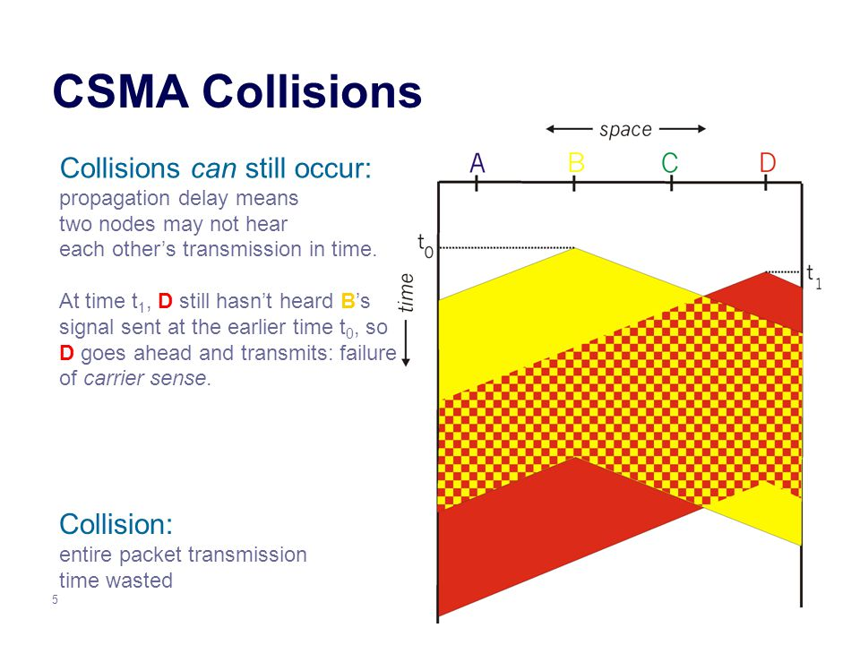 5 CSMA Collisions Collisions can still occur: propagation delay means two nodes may not hear each other's transmission in time.
