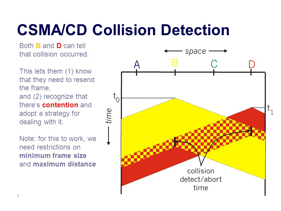 7 CSMA/CD Collision Detection Both B and D can tell that collision occurred.