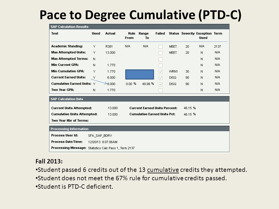 Pace to Degree Cumulative (PTD-C) Fall 2013: Student passed 6 credits out of the 13 cumulative credits they attempted. Student does not meet the 67% r