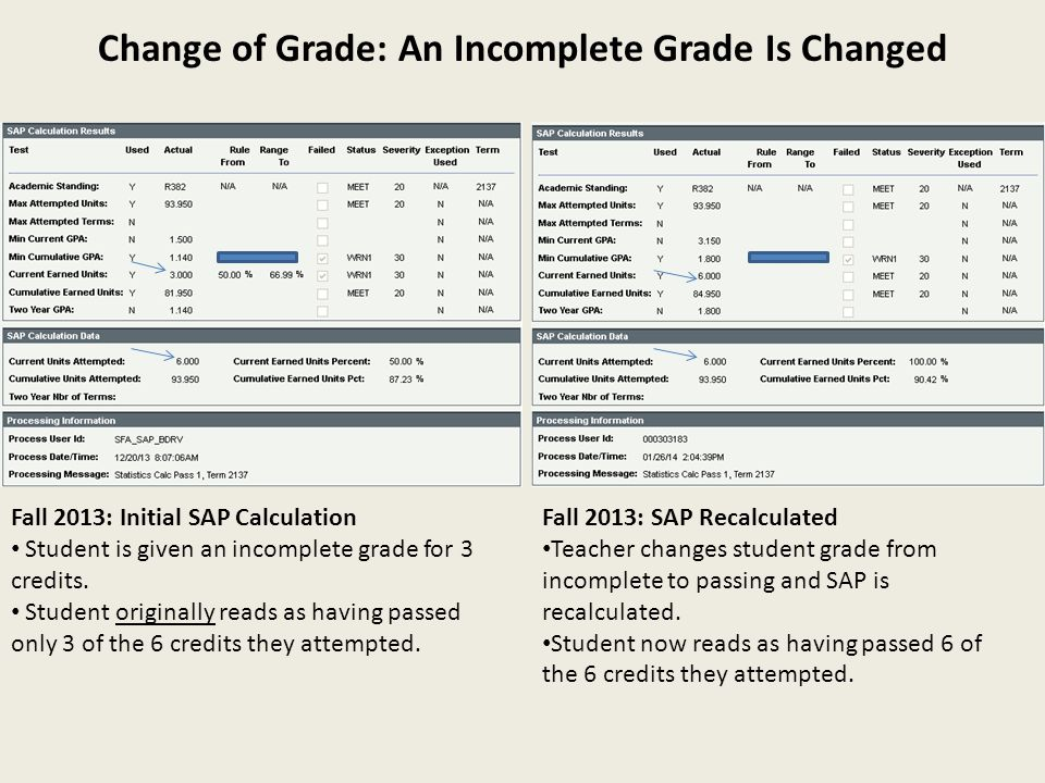 Change of Grade: An Incomplete Grade Is Changed Fall 2013: Initial SAP Calculation Student is given an incomplete grade for 3 credits. Student origina