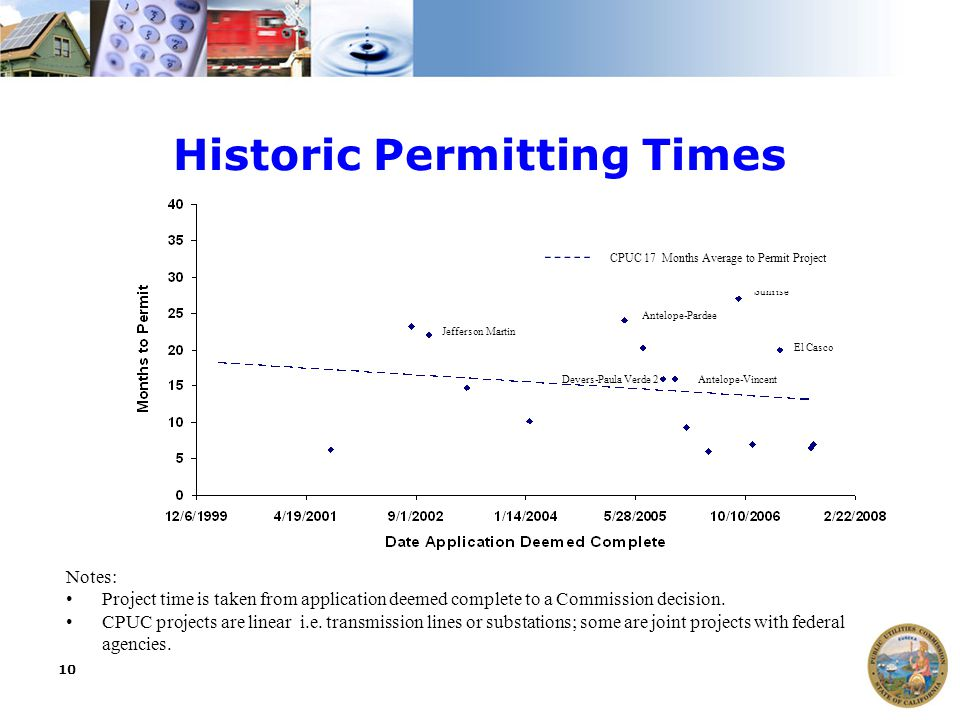 10 Historic Permitting Times Notes: Project time is taken from application deemed complete to a Commission decision. CPUC projects are linear i.e. tra