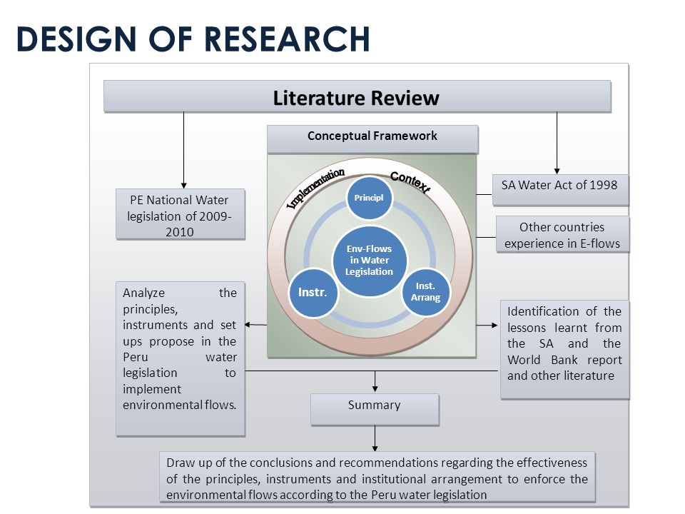 Conceptual Framework Literature Review PE National Water legislation of 2009- 2010 SA Water Act of 1998 Other countries experience in E-flows Analyze the principles, instruments and set ups propose in the Peru water legislation to implement environmental flows.