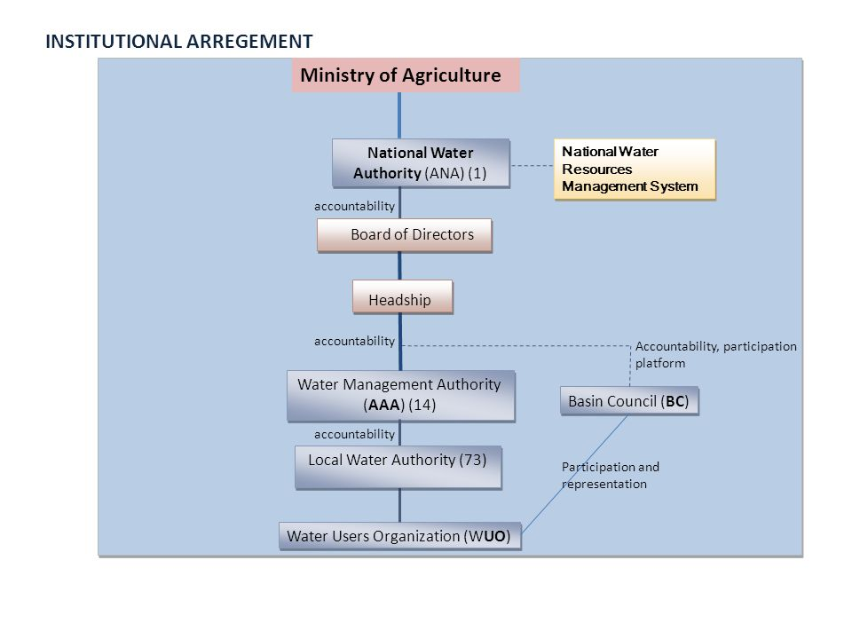 INSTITUTIONAL ARREGEMENT National Water Resources Management System Water Users Organization (WUO) Basin Council (BC) Water Management Authority (AAA) (14) Local Water Authority (73) accountability Accountability, participation platform accountability Participation and representation Board of Directors Headship Ministry of Agriculture National Water Authority (ANA) (1)