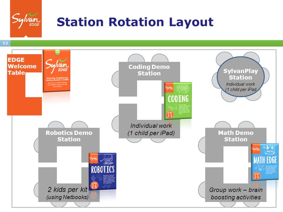 13 Station Rotation Layout Coding Demo Station Robotics Demo Station Math Demo Station EDGE Welcome Table SylvanPlay Station 2 kids per kit (using Netbooks) Individual work (1 child per iPad) Group work – brain boosting activities Individual work (1 child per iPad