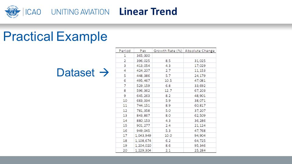 Practical Example Dataset  Linear Trend