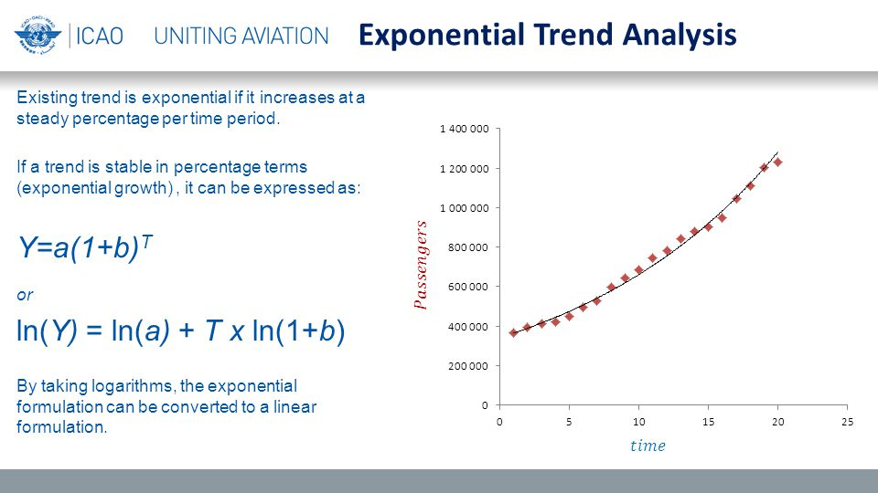 Existing trend is exponential if it increases at a steady percentage per time period.