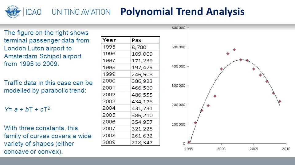 The figure on the right shows terminal passenger data from London Luton airport to Amsterdam Schipol airport from 1995 to 2009.