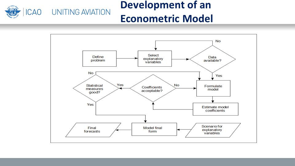 Development of an Econometric Model