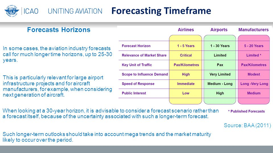 Forecasts Horizons In some cases, the aviation industry forecasts call for much longer time horizons, up to 25 ‑ 30 years.