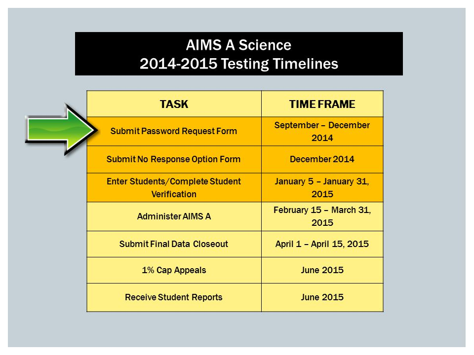 TASKTIME FRAME Submit Password Request Form September – December 2014 Submit No Response Option FormDecember 2014 Enter Students/Complete Student Verification January 5 – January 31, 2015 Administer AIMS A February 15 – March 31, 2015 Submit Final Data CloseoutApril 1 – April 15, 2015 1% Cap AppealsJune 2015 Receive Student ReportsJune 2015 AIMS A Science 2014-2015 Testing Timelines